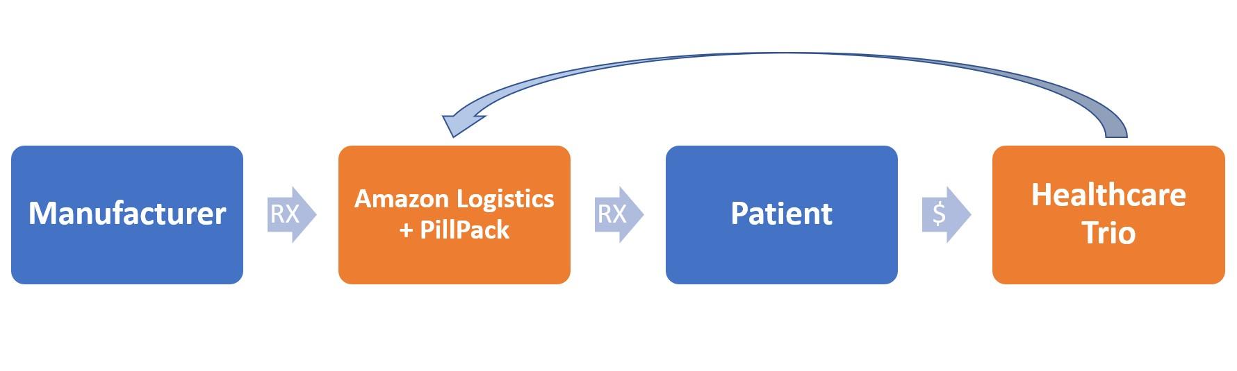 Proteus Medical Distributors | News
