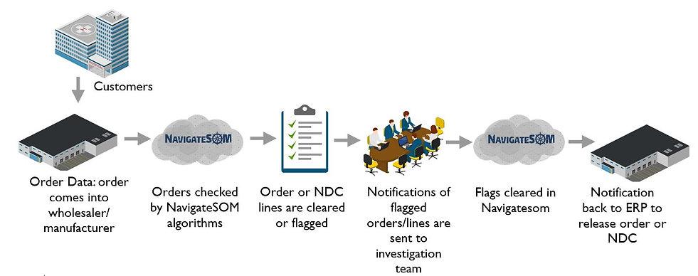 SOm process flow.JPG