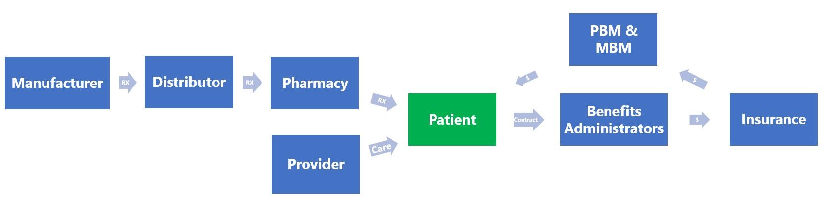 Business Archives | Proteus Medical Distributors