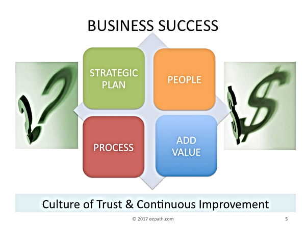 Keys to Business Success; Employee Engagement