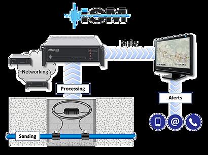 Atlantis-Hydrtoex=c-iSM-Process-Map.png