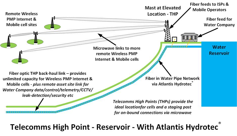 USA Rural Broadband Telecom High Points.