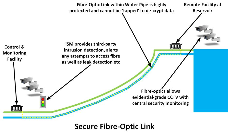 Secure Fibre Optic Anti Cyber Terrorism