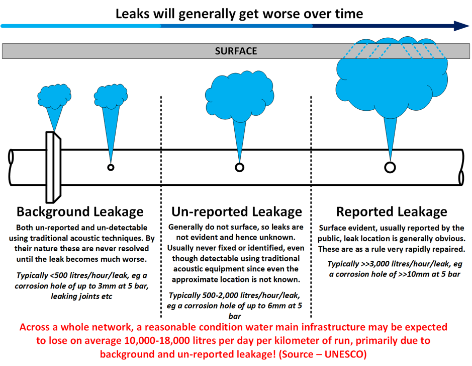 Water Leakage Typical Propagation.png