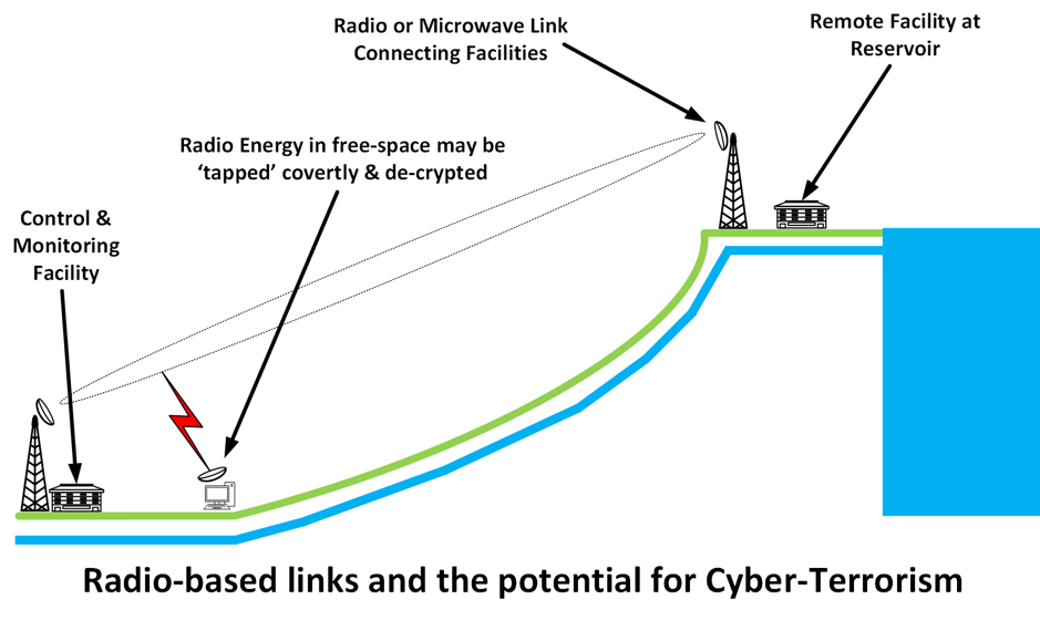 Radio Based Links Potential for Cyber Te