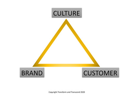 The Golden Triangle of Massive Business Success