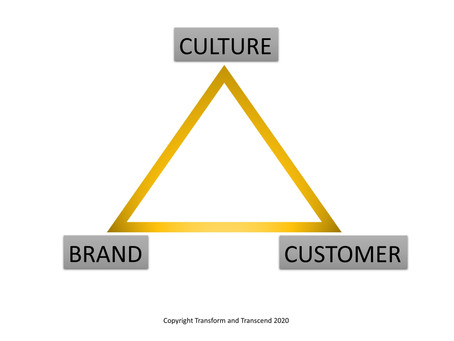 The Golden Triangle of Massive Business Success.