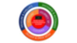 Transform and Transcend CX framework