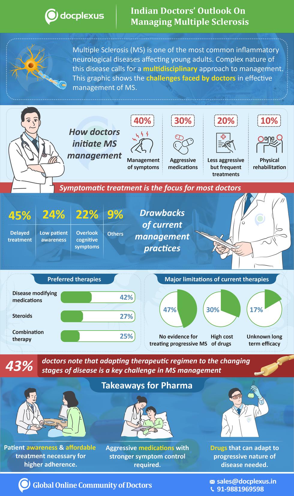 Marketing Infographics-Multiple Sclerosi