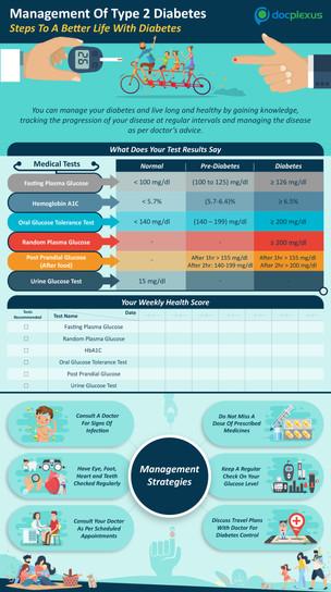 Management Of T2DM Infographics-Pdf-1207