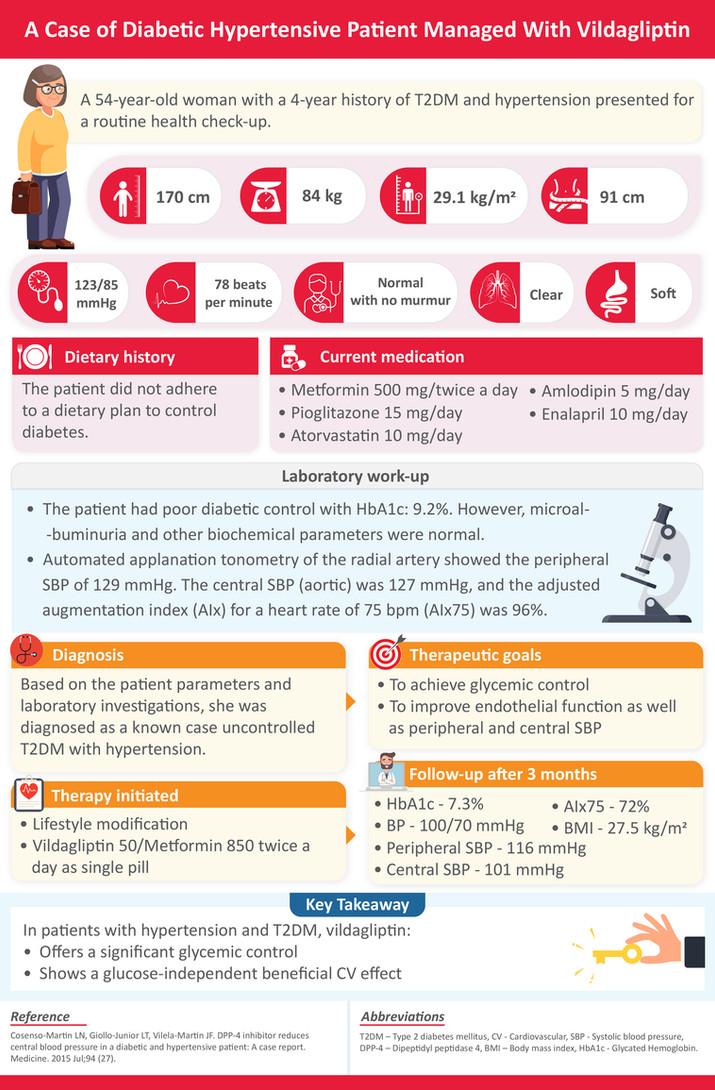 Infographics-Diabetic Hypertensive-13111