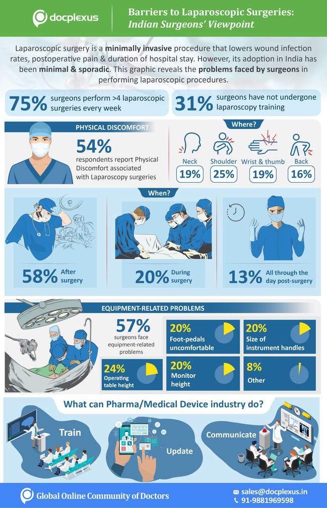 Marketing Infographics-Laparoscopic Surg