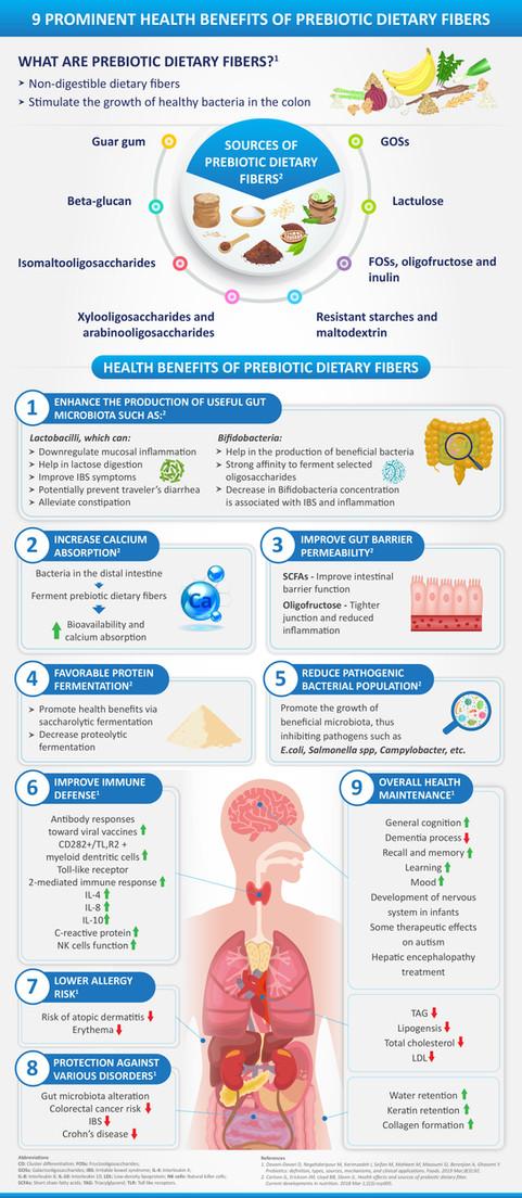 Danone-Infographics-Health benefits of P