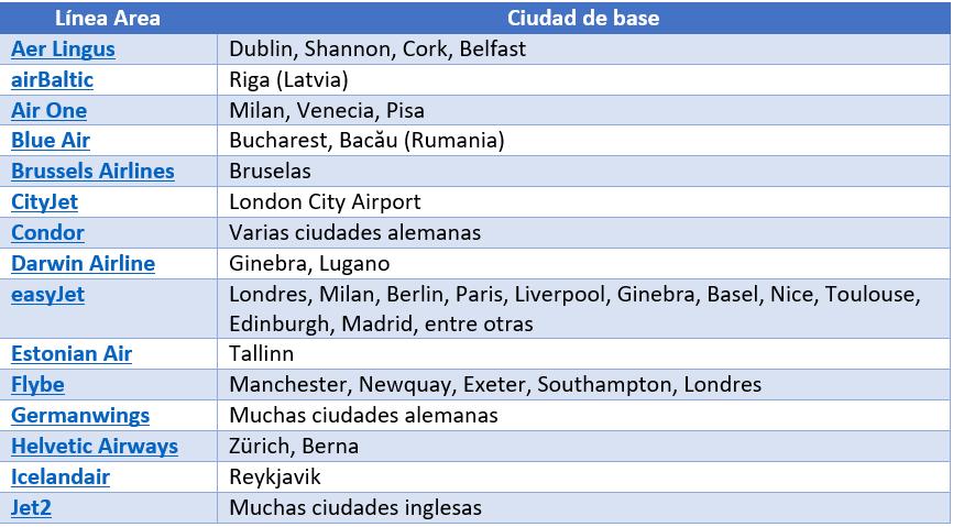 Lineas aereas por país