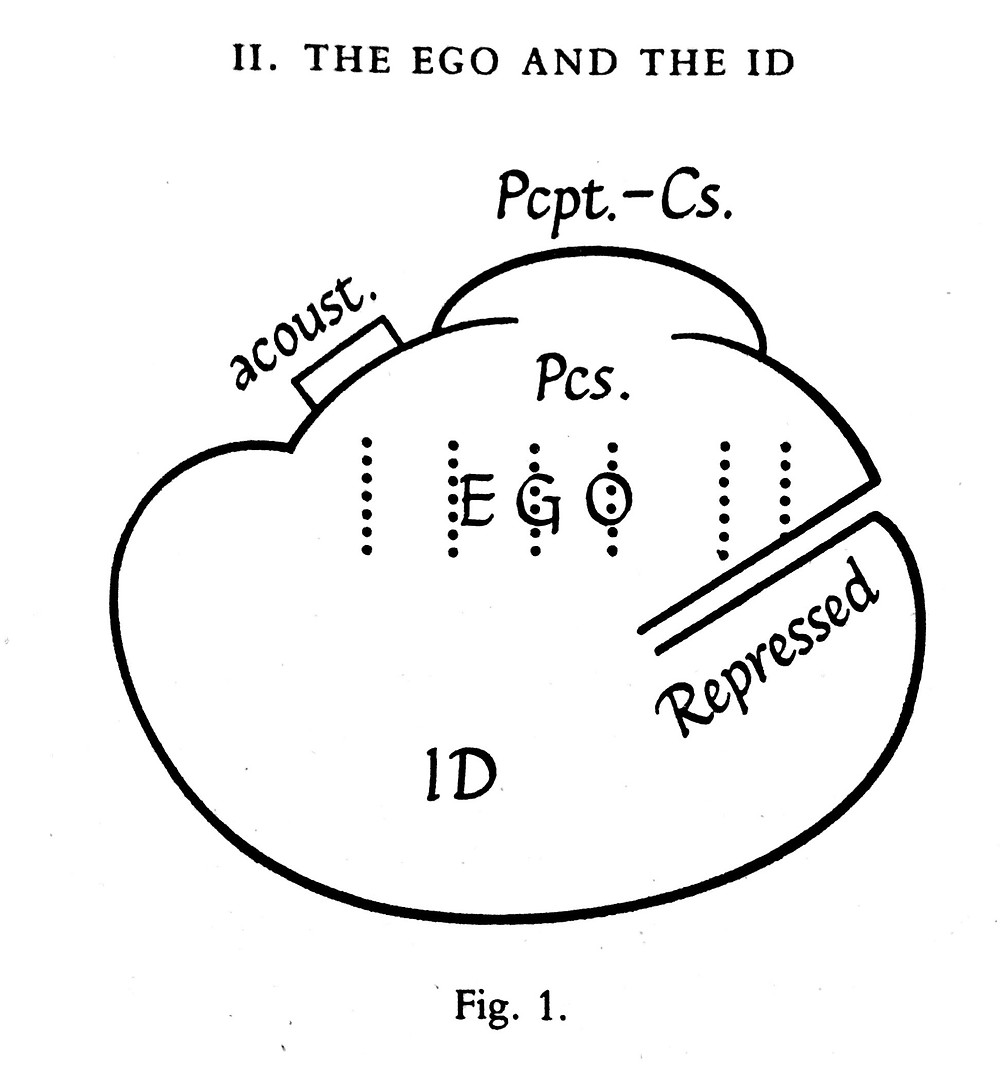 Freud, Schema, The Ego and the Id, preconscious, Ego, Repressed, Id, Conscious