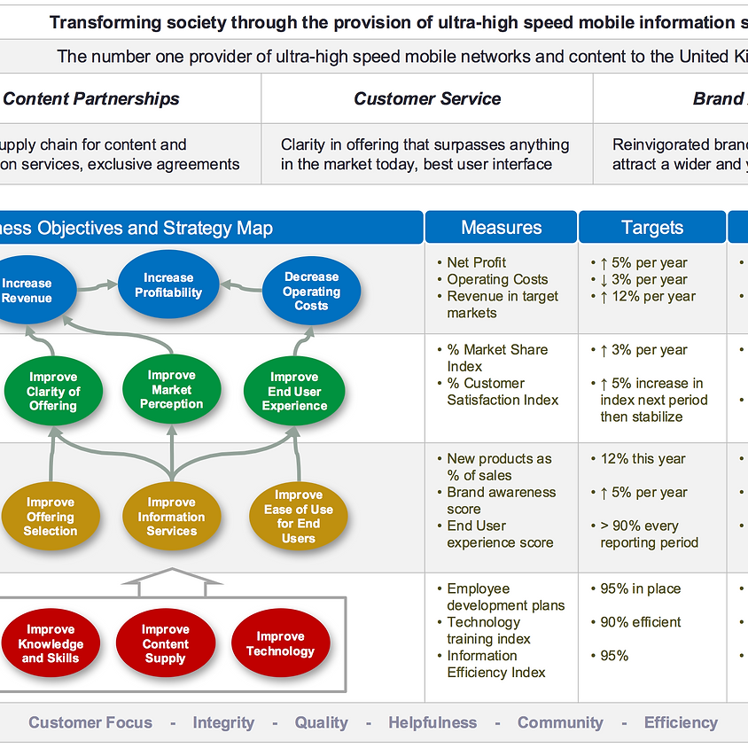 The Balance Scorecard Tool - The Strategic Heartbeat of Your Company