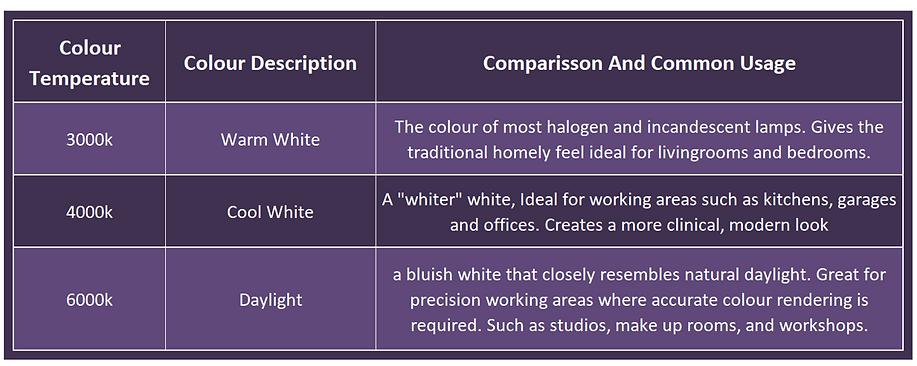 LED colour comparisson table.png