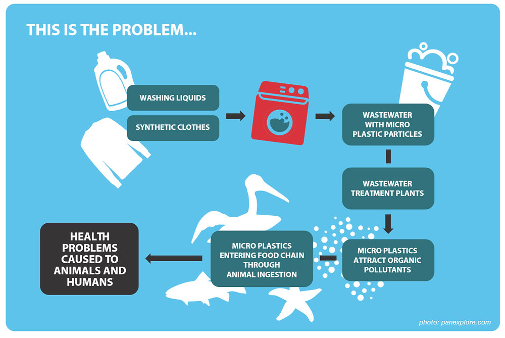 Microplastics enter the environment in several ways, one of the most common being from laundry.