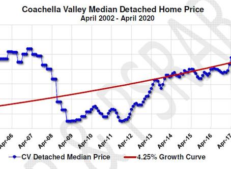 Desert Home Prices Rise 💹