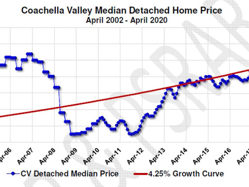 Desert Home Prices Rise 💹