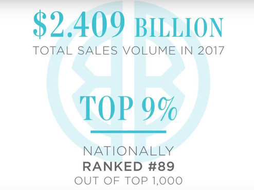 BENNION DEVILLE HOMES RANKS NATIONALLY AS A TOP INDEPENDENT BROKERAGE