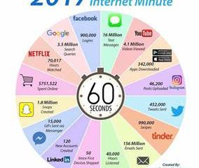 Infografía: Qué pasa en un minuto en Internet ( versión 2017)