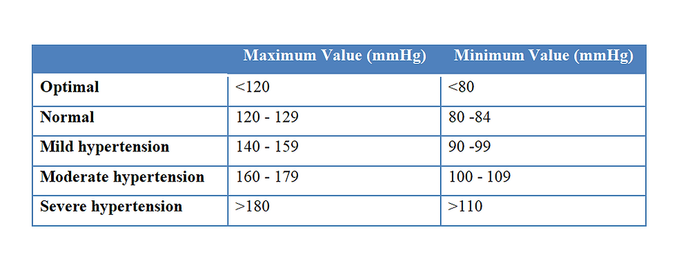 normal values for blood pressure