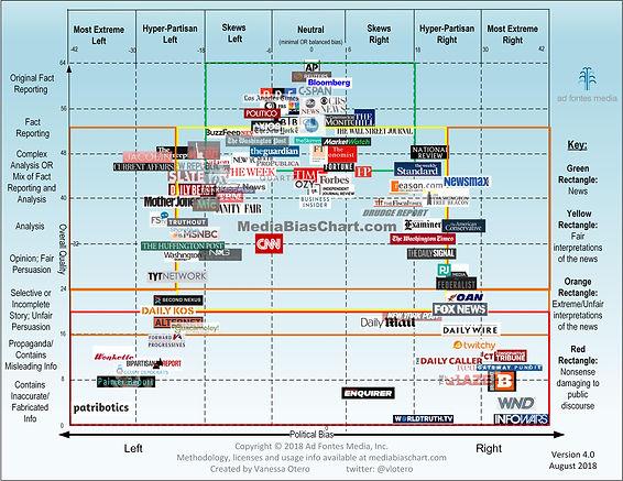 Media-Bias-Chart_4.0_8_28_2018-min.jpg