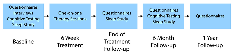 aging study timeline