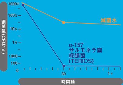0-157グラフ.jpg
