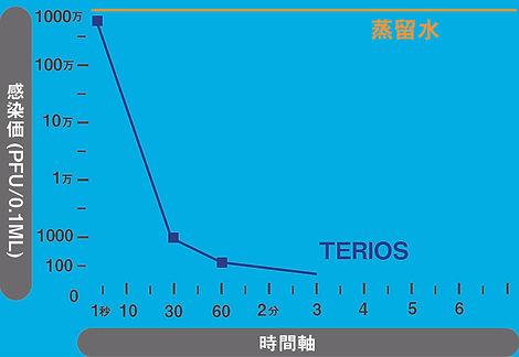 ネコシリカ試験グラフ.jpg