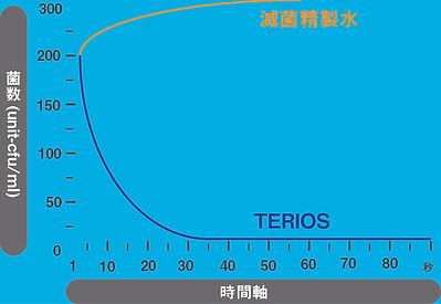 細菌検査グラフ(専門施設)2.jpg