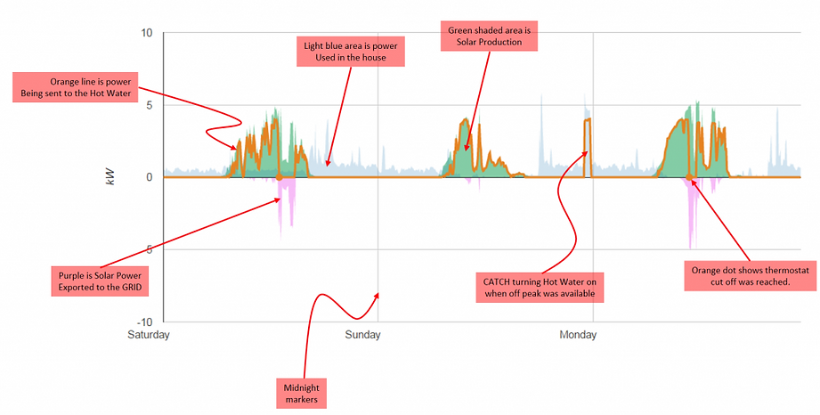 Reading Blue Catch Graph.png