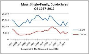 June Bay State Home Sales Post Best Month In Two Years