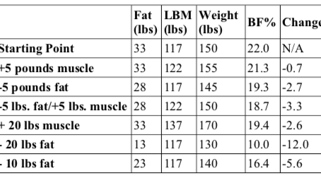 The Best Way to Alter Body Composition