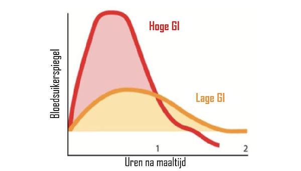 Hoge en lage GI waarde.jpg