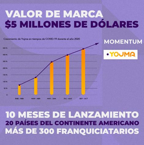 Valor de Marca de más de $5 millones de dólares