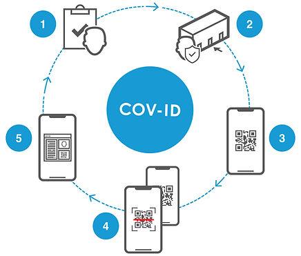 COV-ID 5 Step Process.jpg