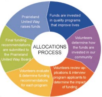 allocations.PNG