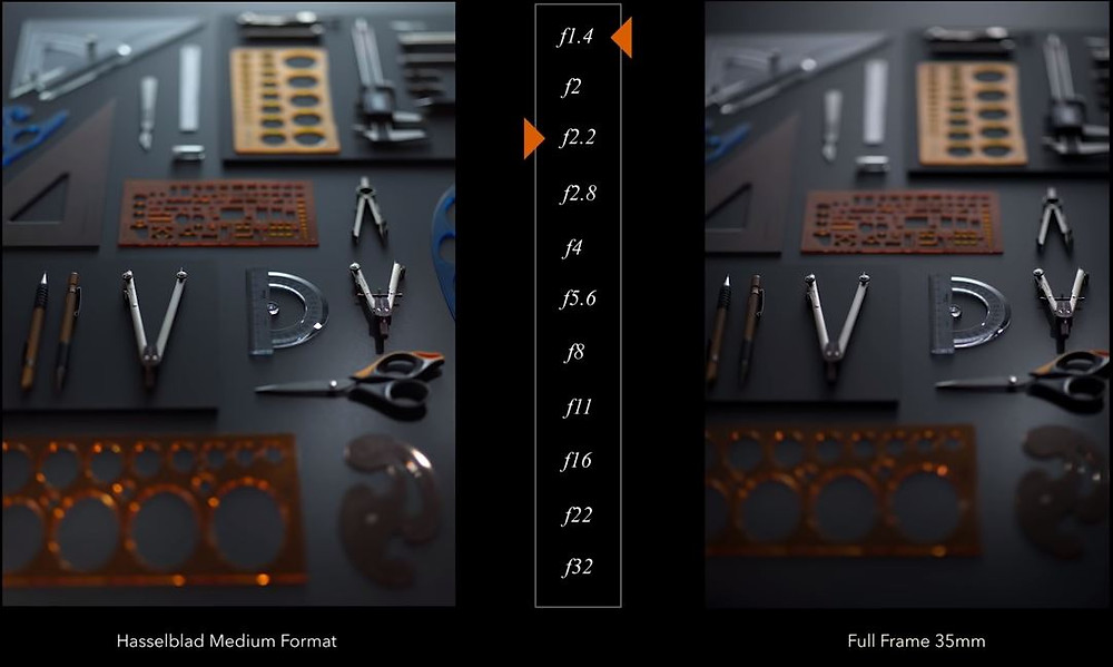 depth of view comparison full frame and medium format