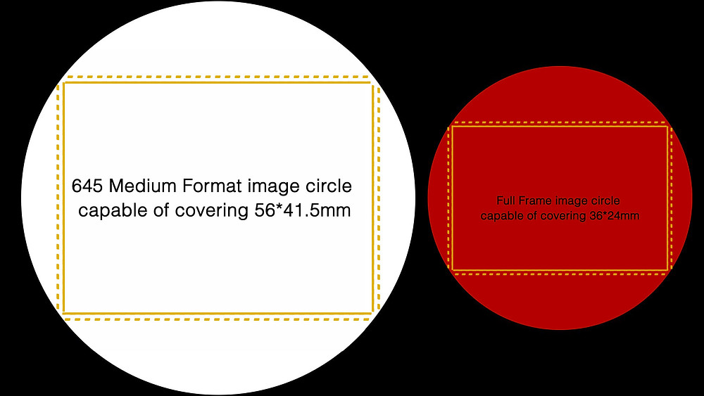 Kinefinity full frame and medium format comparison