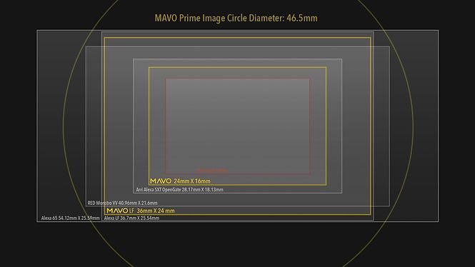 Kinefinity Mavo Primes image circle