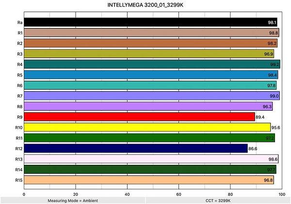 Intellytech-mega-lc-cri-3200-kelvin-gafp
