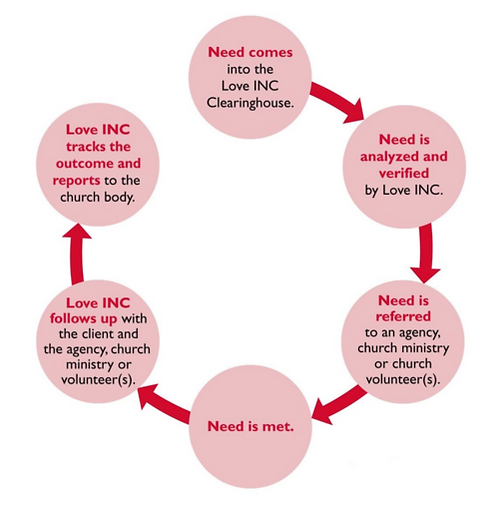 Love INC how it works graphic.png