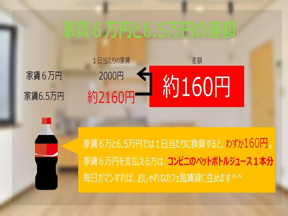 安い家賃を選んだところで、光熱費などのランニングコストは、どの物件に住んでも差異がないので、それならば冷暖房費やガス使用料を抑えている物件に住んだ方がお得になります。