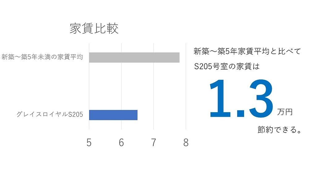 新築~築5年物件と比較して、グレイスロイヤルS205に入居すると約1.3万円節約できる。