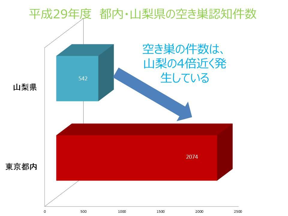 空き巣件数は山梨は東京と比べて4分の1。最近の新築物件にはホームセキュリティーが標準装備されていますが、設置されることにより家賃も当然高くなります。