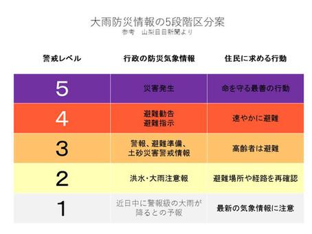 大雨防災情報、5段階に