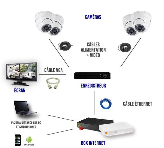 Gestion de Vidéo Surveillance