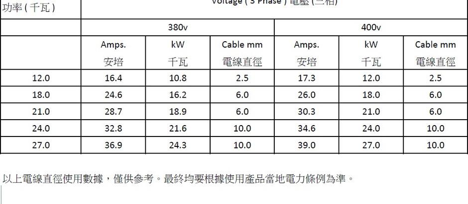 電寶提提你 : 功率變化VS電線直徑
